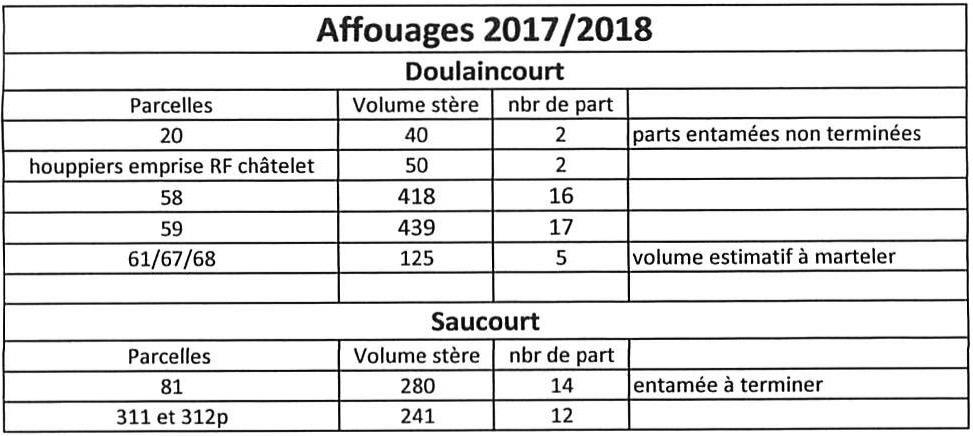 affouages-2017-2018